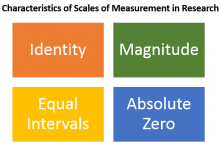 Properties / Characteristics of Scales of Measurement in Research