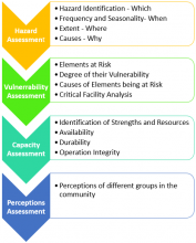Risk Assessment Steps and Procedure