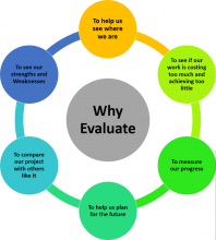Why Projects Evaluation